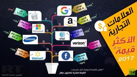 العلامات التجارية الأكثر قيمة 2017 (إنفوغرافيك)