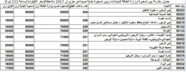 تسعيرة الموالدات في صيدا تزيد 20 ألف ليرة عن تسعيرة وزارة الطاقة.